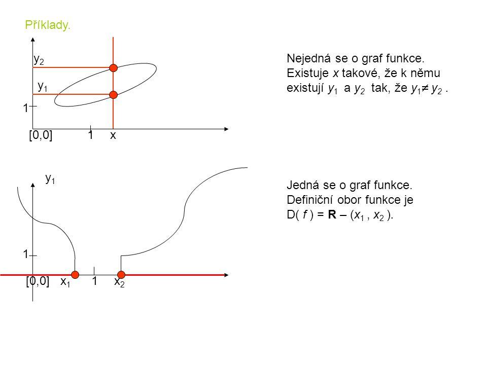 Příklady. [0,0]1 1 Nejedná se o graf funkce. Existuje x takové, že k němu existují y 1 a y 2 tak, že y 1  y 2. x y2y2 y1y1 [0,0]1 1 y1y1 x1x1 x2x2 Je
