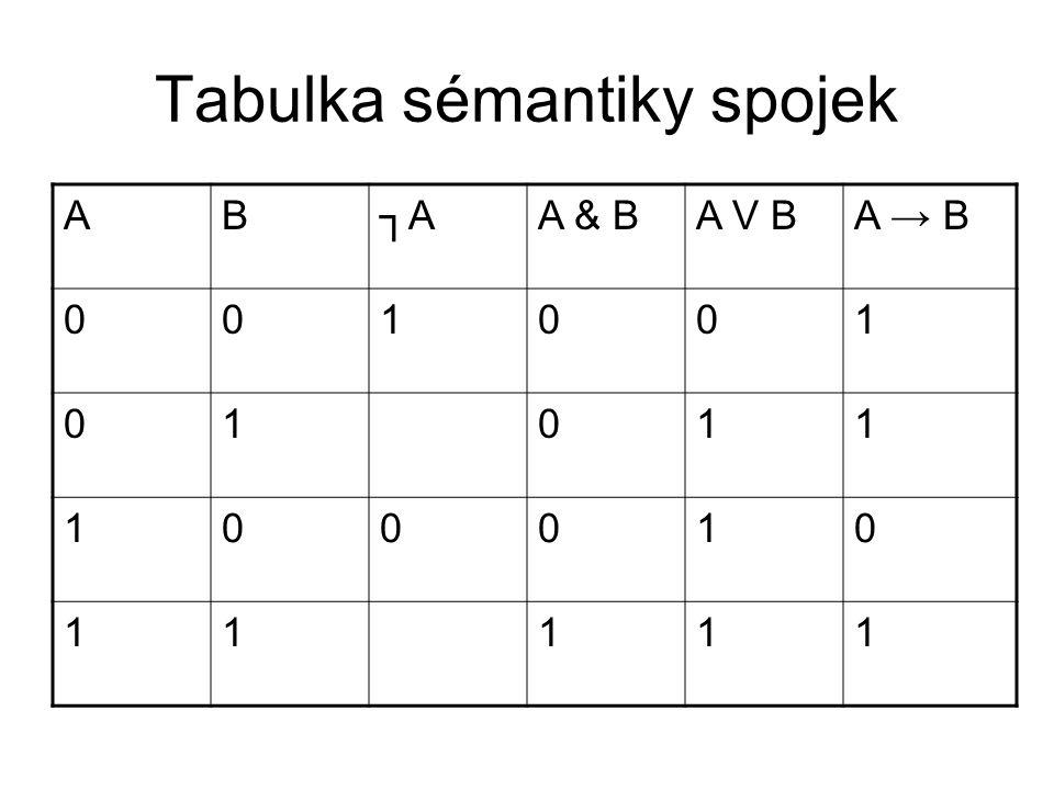 Tabulka sémantiky spojek AB┐AA & BA V BA → B 001001 01011 100010 11111