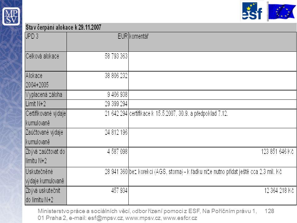 Ministerstvo práce a sociálních věcí, o dbor řízení pomoci z ESF, Na Poříčním právu 1, 128 01 Praha 2, e-mail: esf@mpsv.cz, www.mpsv.cz, www.esfcr.cz
