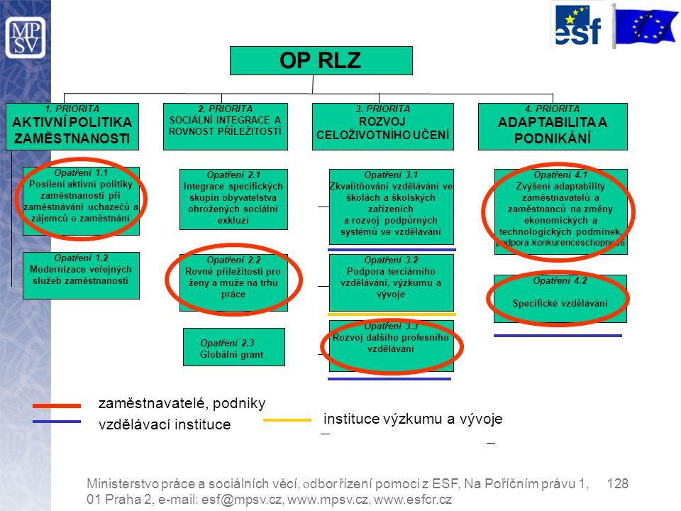 Ministerstvo práce a sociálních věcí, o dbor řízení pomoci z ESF, Na Poříčním právu 1, 128 01 Praha 2, e-mail: esf@mpsv.cz, www.mpsv.cz, www.esfcr.cz Opatření 2.3 Globální grant 1.