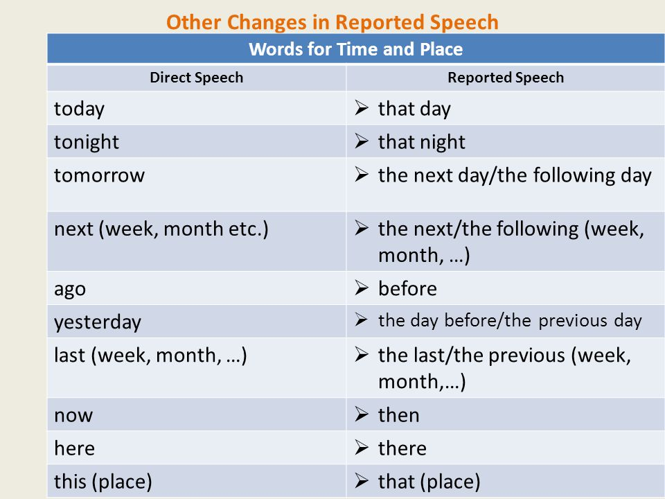 Other Changes in Reported Speech Words for Time and Place Direct SpeechReported Speech today  that day tonight  that night tomorrow  the next day/the following day next (week, month etc.)  the next/the following (week, month, …) ago  before yesterday  the day before/the previous day last (week, month, …)  the last/the previous (week, month,…) now  then here  there this (place)  that (place)