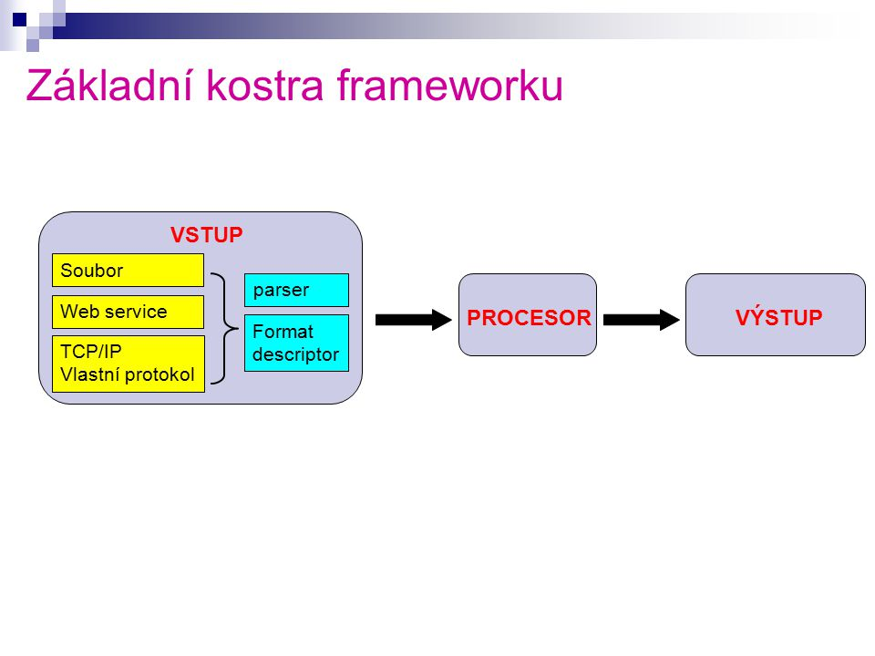 Základní kostra frameworku Soubor Web service TCP/IP Vlastní protokol parser Format descriptor VSTUP PROCESORVÝSTUP