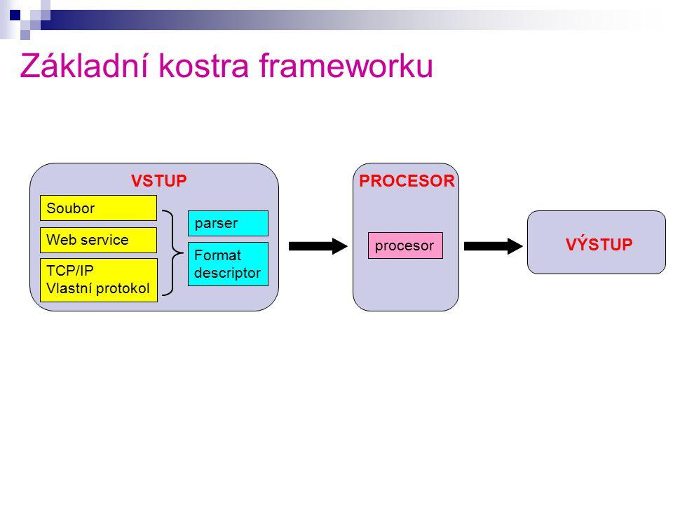 Základní kostra frameworku Soubor Web service TCP/IP Vlastní protokol parser Format descriptor procesor VSTUPPROCESOR VÝSTUP