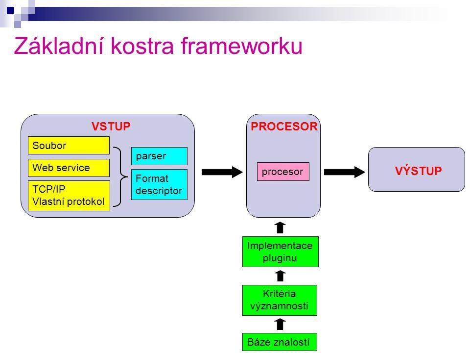 Základní kostra frameworku Soubor Web service TCP/IP Vlastní protokol parser Format descriptor procesor Kritéria významnosti Implementace pluginu Báze znalostí VSTUPPROCESOR VÝSTUP