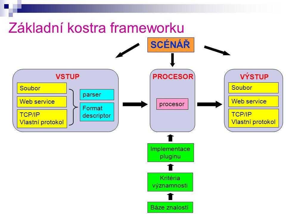 Základní kostra frameworku Soubor Web service TCP/IP Vlastní protokol parser Format descriptor procesor Soubor Web service TCP/IP Vlastní protokol Kritéria významnosti Implementace pluginu Báze znalostí VSTUPPROCESOR VÝSTUP SCÉNÁŘ