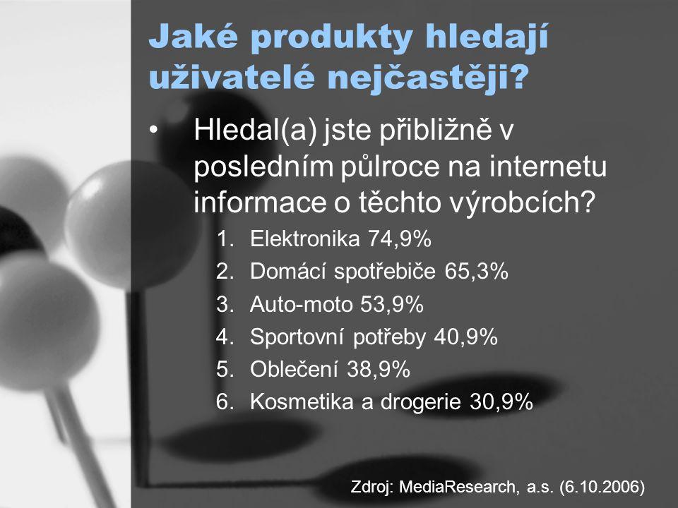 Jaké produkty hledají uživatelé nejčastěji.