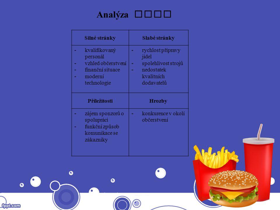 Analýza SWOT Silné stránkySlabé stránky -kvalifikovaný personál -vzhled občerstvení -finanční situace -moderní technologie -rychlost přípravy jídel -s