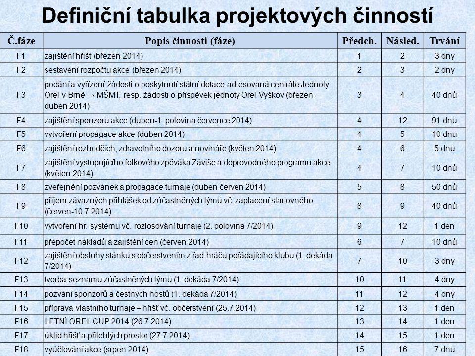 Definiční tabulka projektových činností Č.fázePopis činnosti (fáze)Předch.Násled.Trvání F1zajištění hřišť (březen 2014)123 dny F2sestavení rozpočtu ak