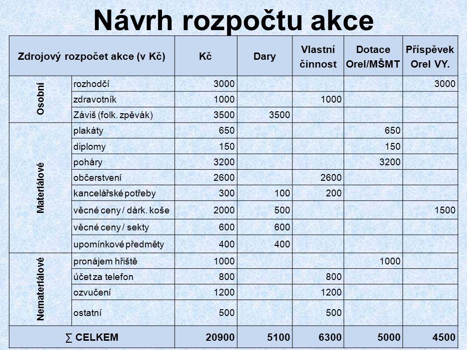 Návrh rozpočtu akce Zdrojový rozpočet akce (v Kč)KčDary Vlastní činnost Dotace Orel/MŠMT Příspěvek Orel VY. Osobní rozhodčí3000 zdravotník1000 Záviš (