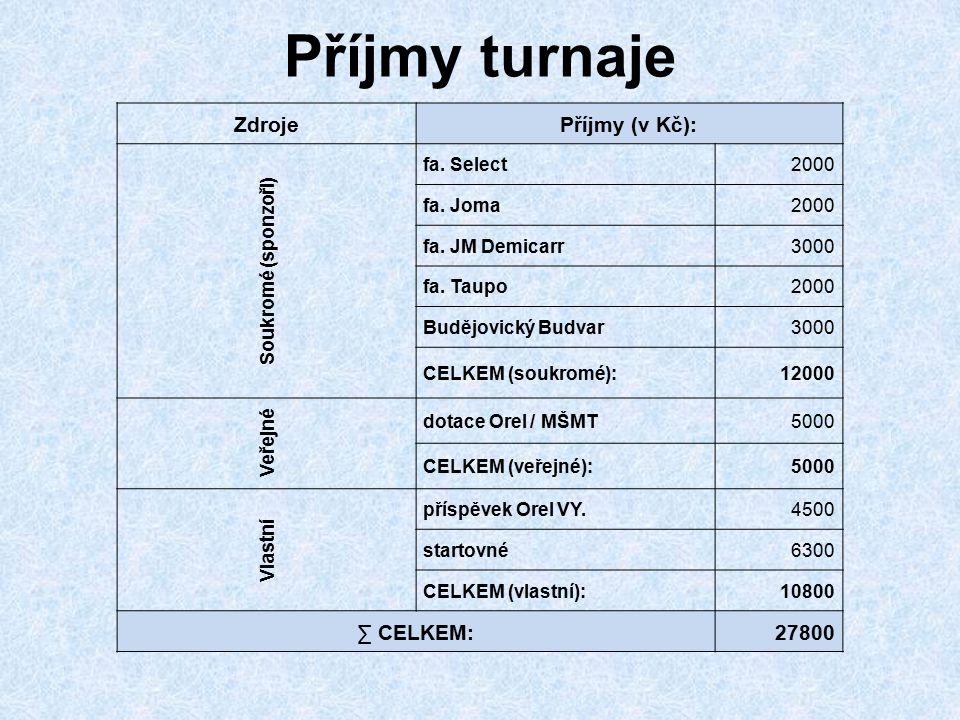 Příjmy turnaje ZdrojePříjmy (v Kč): Soukromé (sponzoři) fa. Select2000 fa. Joma2000 fa. JM Demicarr3000 fa. Taupo2000 Budějovický Budvar3000 CELKEM (s