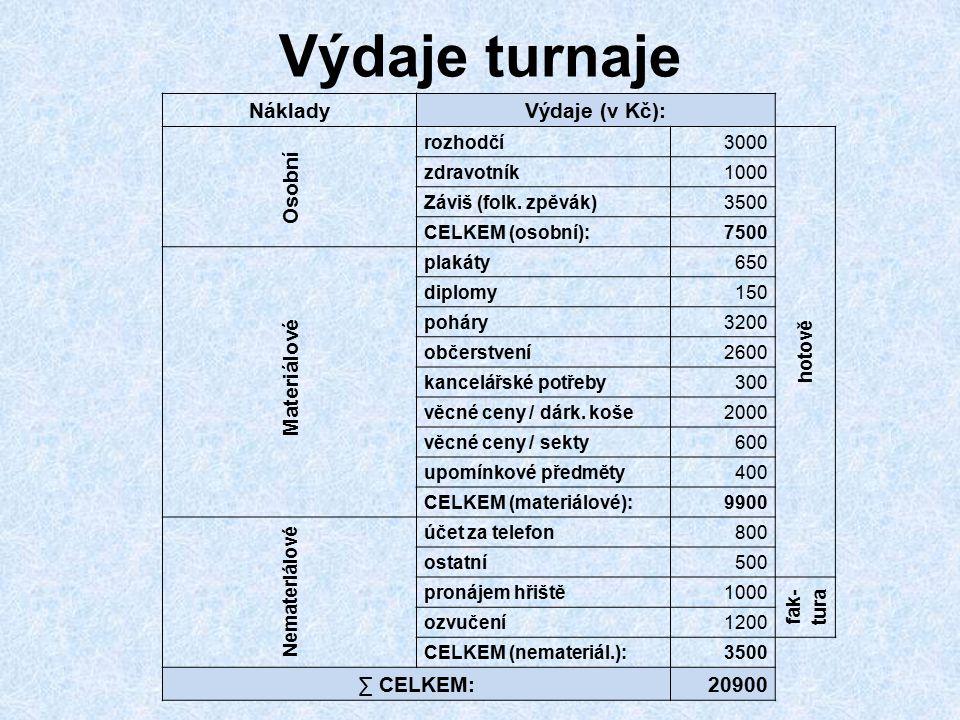 Výdaje turnaje NákladyVýdaje (v Kč): Osobní rozhodčí3000 hotově zdravotník1000 Záviš (folk. zpěvák)3500 CELKEM (osobní):7500 Materiálové plakáty650 di