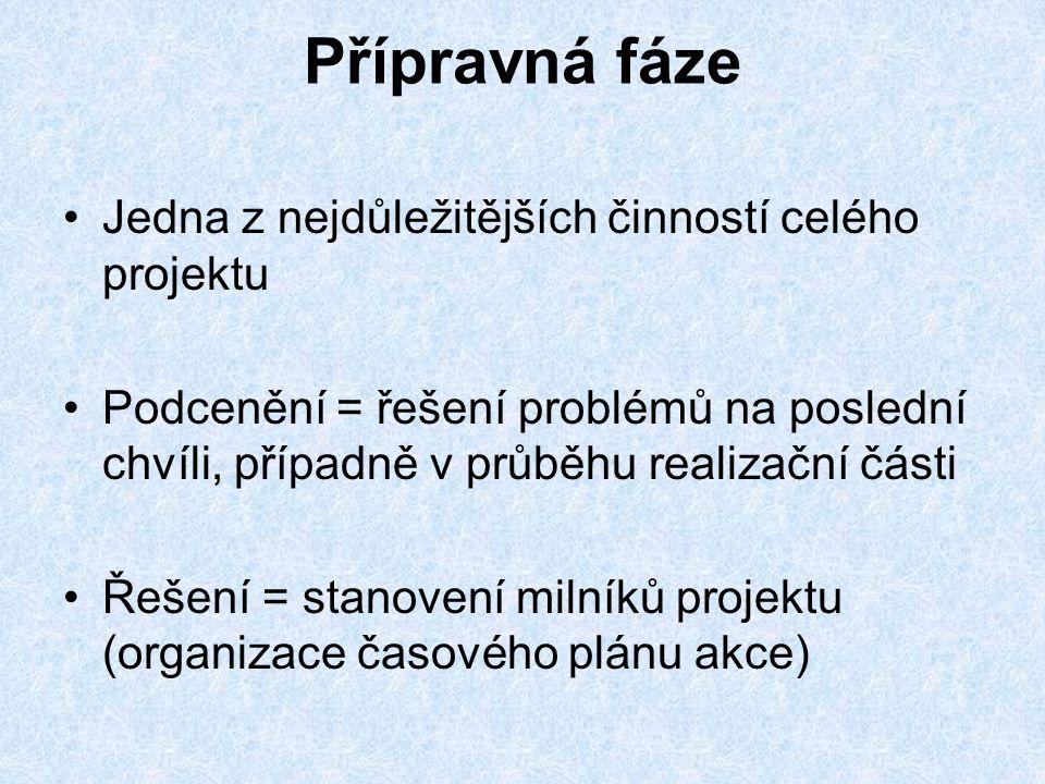 Použité zdroje Řízený rozhovor dne 14.3.