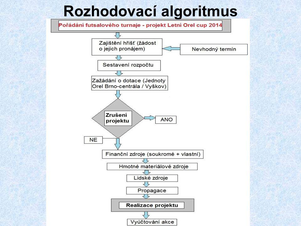 Rozhodovací algoritmus