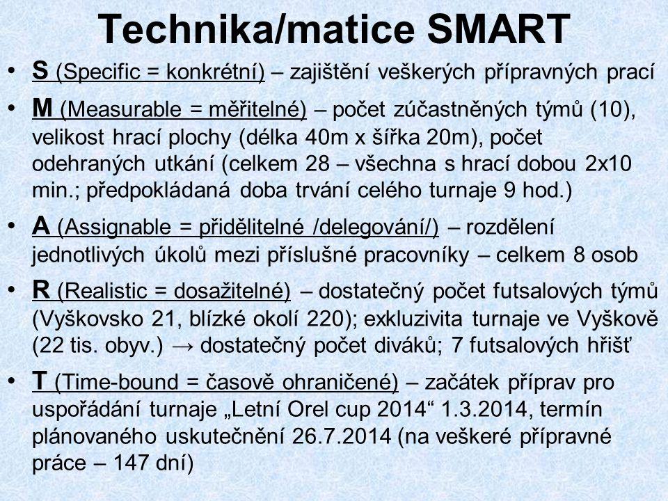Technika/matice SMART S (Specific = konkrétní) – zajištění veškerých přípravných prací M (Measurable = měřitelné) – počet zúčastněných týmů (10), veli