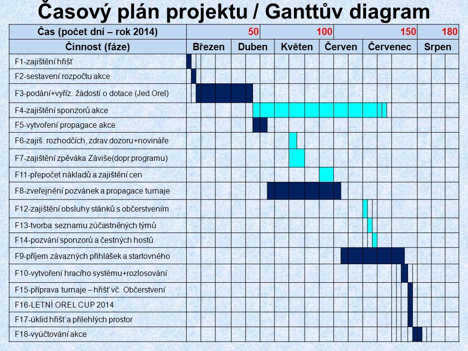 Časový plán projektu / Ganttův diagram Čas (počet dní – rok 2014)50100150180 Činnost (fáze)BřezenDubenKvětenČervenČervenecSrpen F1-zajištění hřišť F2-