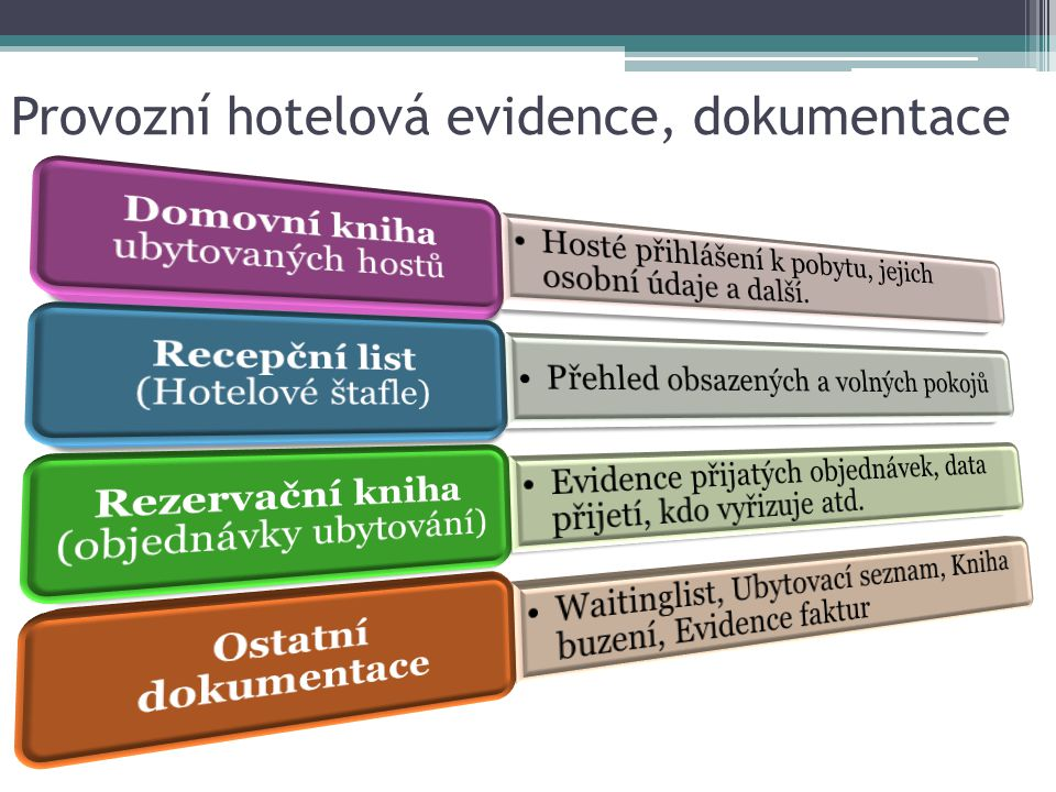 Provozní hotelová evidence, dokumentace