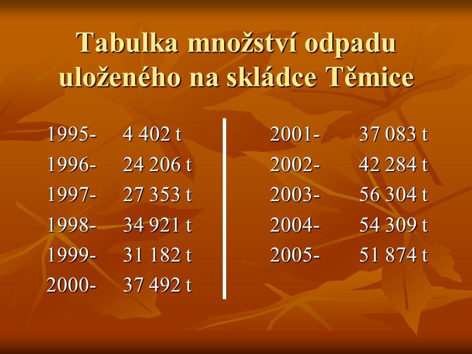 Tabulka množství odpadu uloženého na skládce Těmice 1995-4 402 t 2001-37 083 t 1996-24 206 t 2002-42 284 t 1997-27 353 t 2003-56 304 t 1998-34 921 t 2004-54 309 t 1999-31 182 t 2005-51 874 t 2000-37 492 t 2000-37 492 t