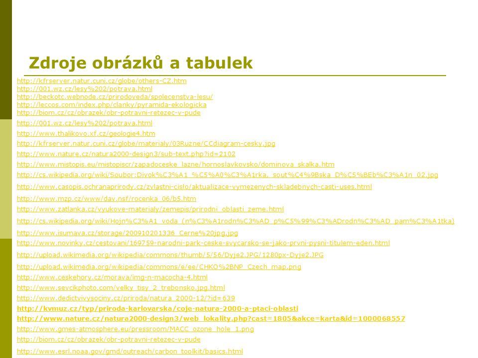 Zdroje obrázků a tabulek http://kfrserver.natur.cuni.cz/globe/others-CZ.htm http://001.wz.cz/lesy%202/potrava.html http://beckotc.webnode.cz/prirodove