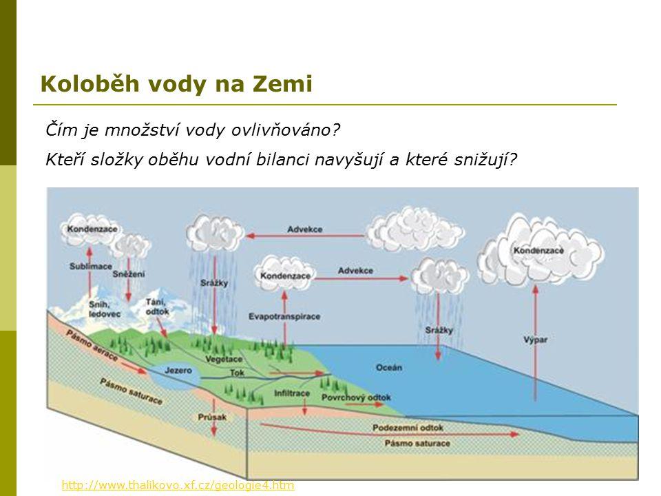 http://www.thalikovo.xf.cz/geologie4.htm Koloběh vody na Zemi Čím je množství vody ovlivňováno? Kteří složky oběhu vodní bilanci navyšují a které sniž