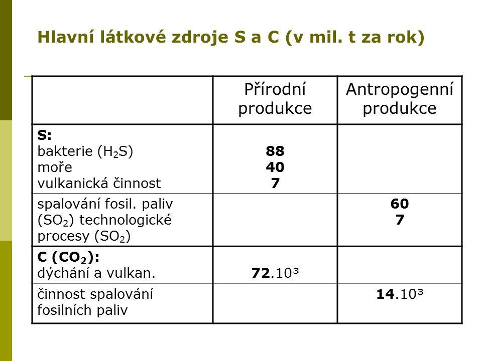 Přírodní produkce Antropogenní produkce S: bakterie (H 2 S) moře vulkanická činnost 88 40 7 spalování fosil. paliv (SO 2 ) technologické procesy (SO 2