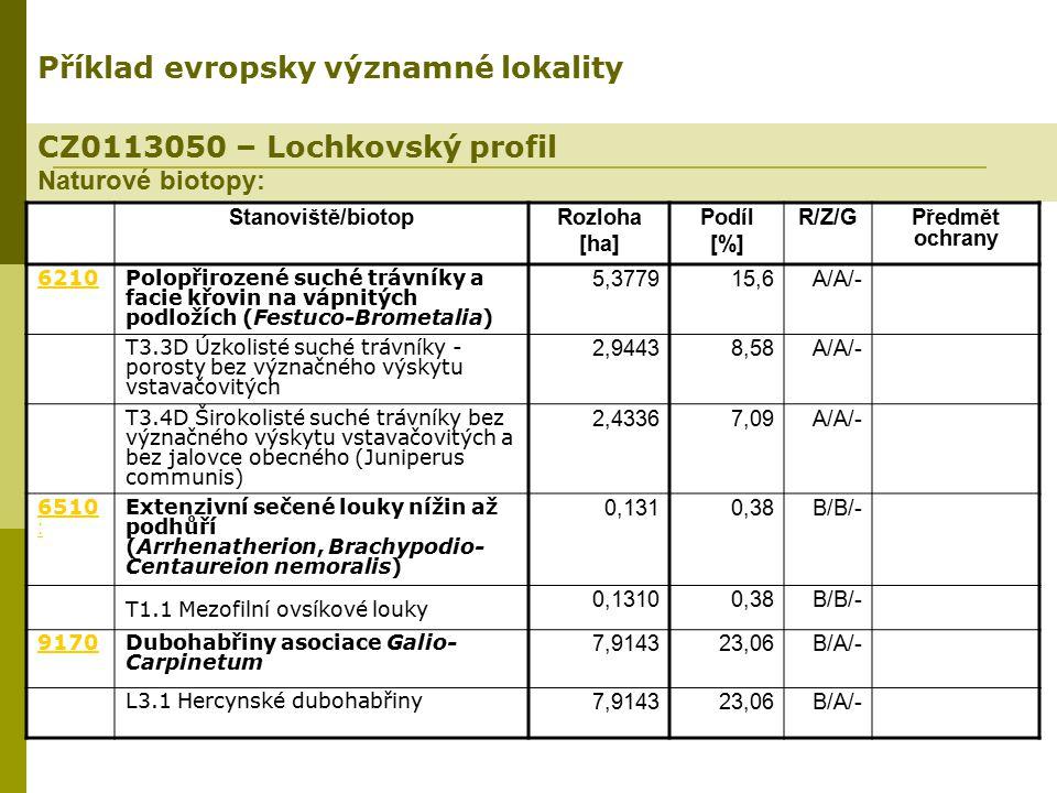 CZ0113050 – Lochkovský profil Naturové biotopy: Příklad evropsky významné lokality Stanoviště/biotopRozloha [ha] Podíl [%] R/Z/GPředmět ochrany 6210Po