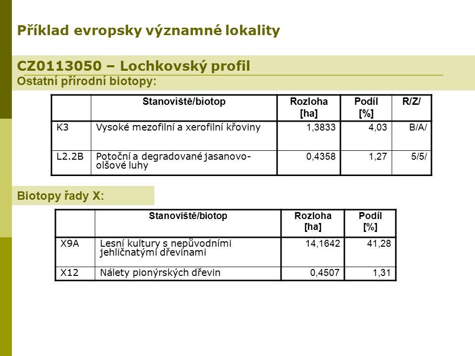 CZ0113050 – Lochkovský profil Ostatní přírodní biotopy: Příklad evropsky významné lokality Stanoviště/biotopRozloha [ha] Podíl [%] R/Z/ K3Vysoké mezof