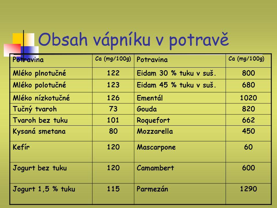 Obsah vápníku v potravě Potravina Ca (mg/100g) Potravina Ca (mg/100g) Mléko plnotučné122Eidam 30 % tuku v suš.800 Mléko polotučné123Eidam 45 % tuku v