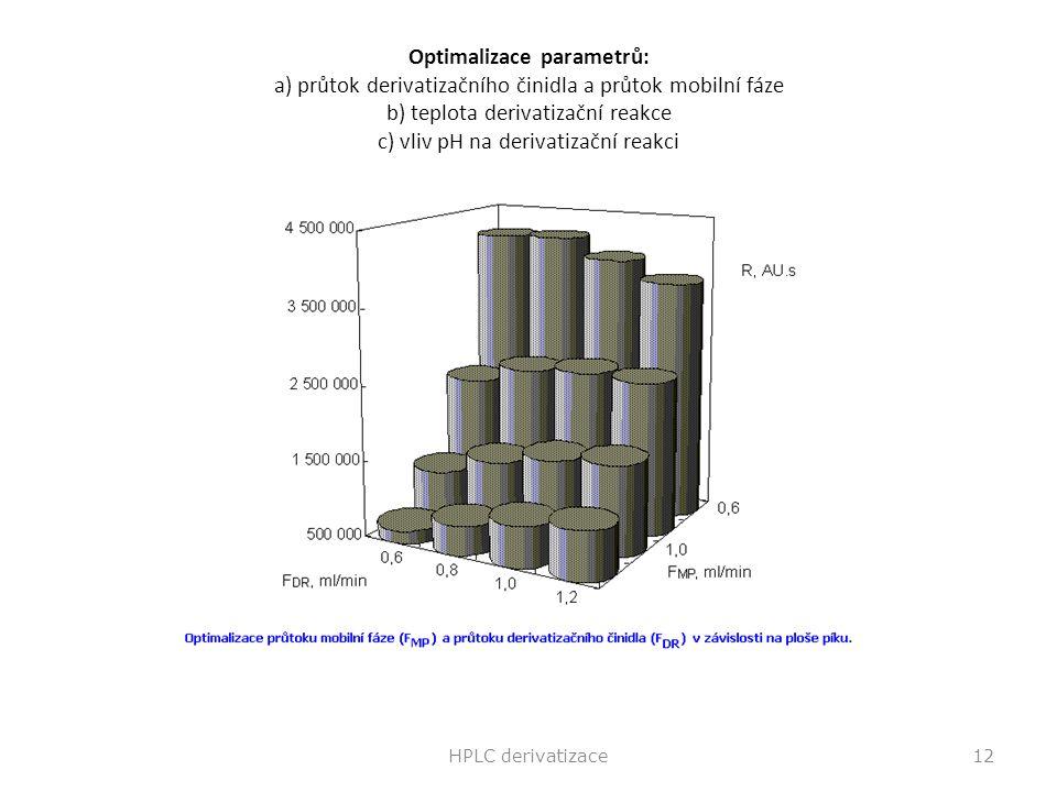 Optimalizace parametrů: a) průtok derivatizačního činidla a průtok mobilní fáze b) teplota derivatizační reakce c) vliv pH na derivatizační reakci HPL