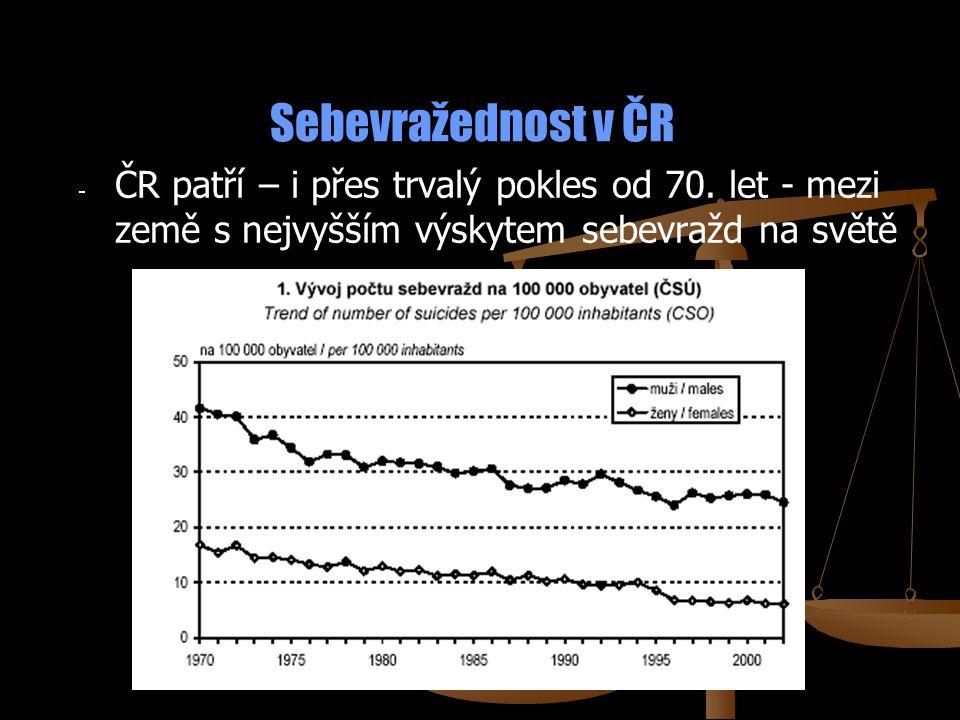 Sebevražednost v ČR - - ČR patří – i přes trvalý pokles od 70. let - mezi země s nejvyšším výskytem sebevražd na světě