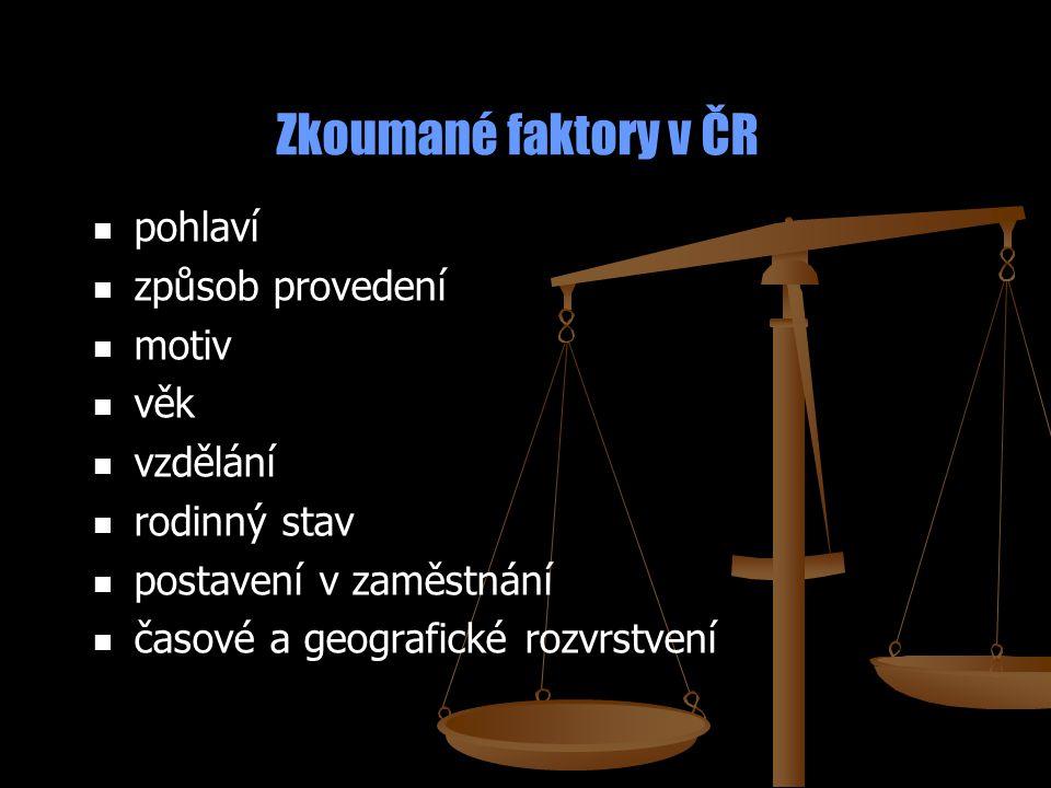 Zkoumané faktory v ČR pohlaví způsob provedení motiv věk vzdělání rodinný stav postavení v zaměstnání časové a geografické rozvrstvení