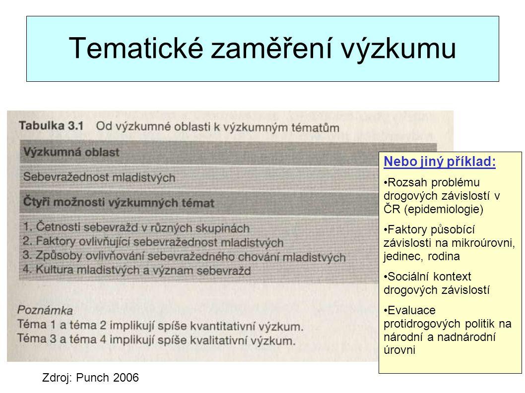 Tematické zaměření výzkumu Zdroj: Punch 2006 Nebo jiný příklad: Rozsah problému drogových závislostí v ČR (epidemiologie) Faktory působící závislosti