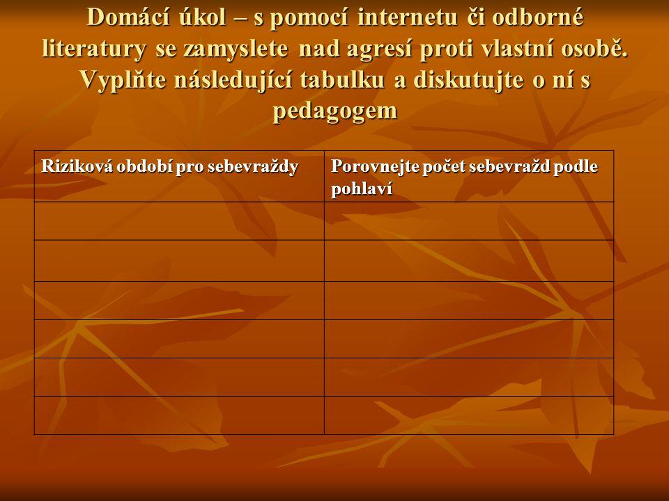Domácí úkol – s pomocí internetu či odborné literatury se zamyslete nad agresí proti vlastní osobě. Vyplňte následující tabulku a diskutujte o ní s pe