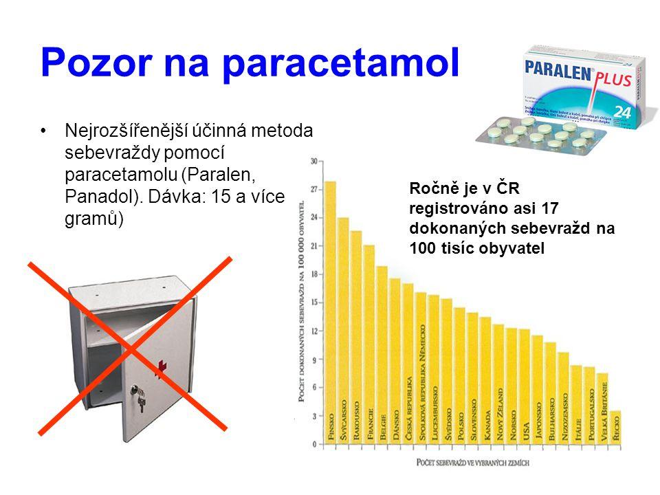 Pozor na paracetamol Nejrozšířenější účinná metoda sebevraždy pomocí paracetamolu (Paralen, Panadol). Dávka: 15 a více gramů) Ročně je v ČR registrová