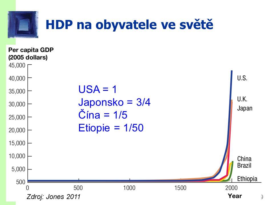 slide 9 HDP na obyvatele ve světě USA = 1 Japonsko = 3/4 Čína = 1/5 Etiopie = 1/50 Zdroj: Jones 2011