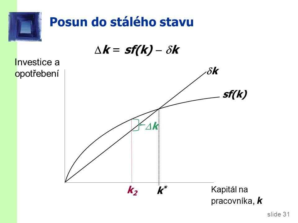 slide 31 Posun do stálého stavu Investice a opotřebení Kapitál na pracovníka, k sf(k) kk k*k*  k = sf(k)   k kk k2k2