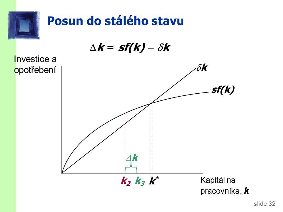 slide 32 Posun do stálého stavu Investice a opotřebení Kapitál na pracovníka, k sf(k) kk k*k*  k = sf(k)   k k2k2 kk k3k3