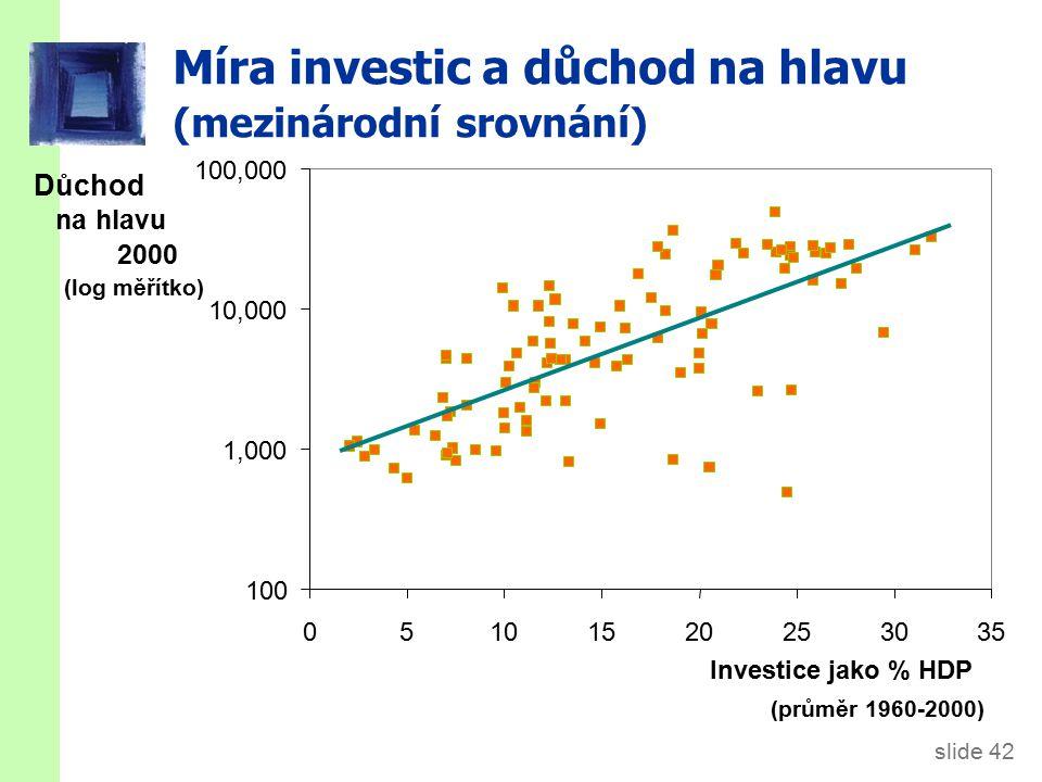 slide 42 Míra investic a důchod na hlavu (mezinárodní srovnání) 100 1,000 10,000 100,000 05101520253035 Investice jako % HDP (průměr 1960-2000) Důchod na hlavu 2000 (log měřítko)