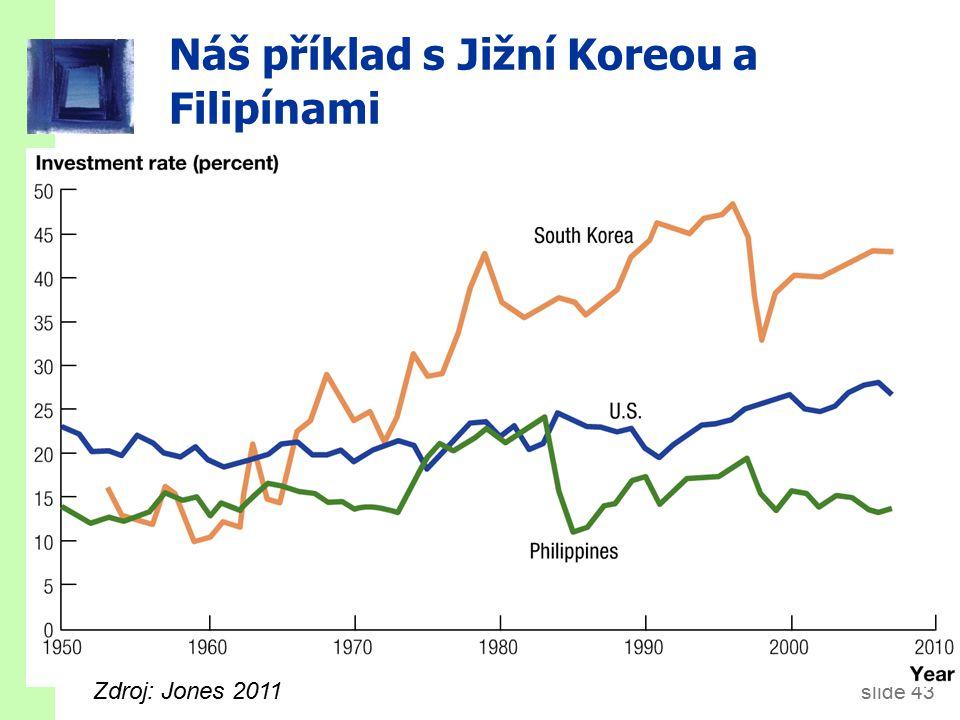slide 43 Zdroj: Jones 2011 Náš příklad s Jižní Koreou a Filipínami