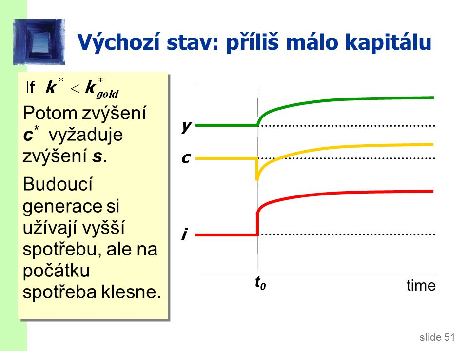 slide 51 Výchozí stav: příliš málo kapitálu Potom zvýšení c * vyžaduje zvýšení s. Budoucí generace si užívají vyšší spotřebu, ale na počátku spotřeba