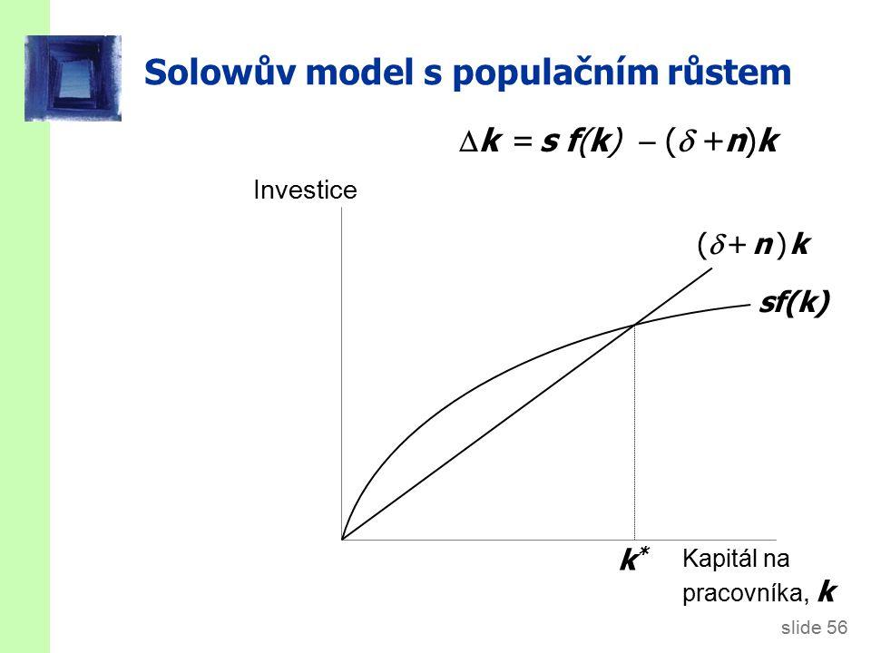 slide 56 Solowův model s populačním růstem Investice Kapitál na pracovníka, k sf(k) ( + n ) k( + n ) k k*k*  k = s f(k)  (  +n)k