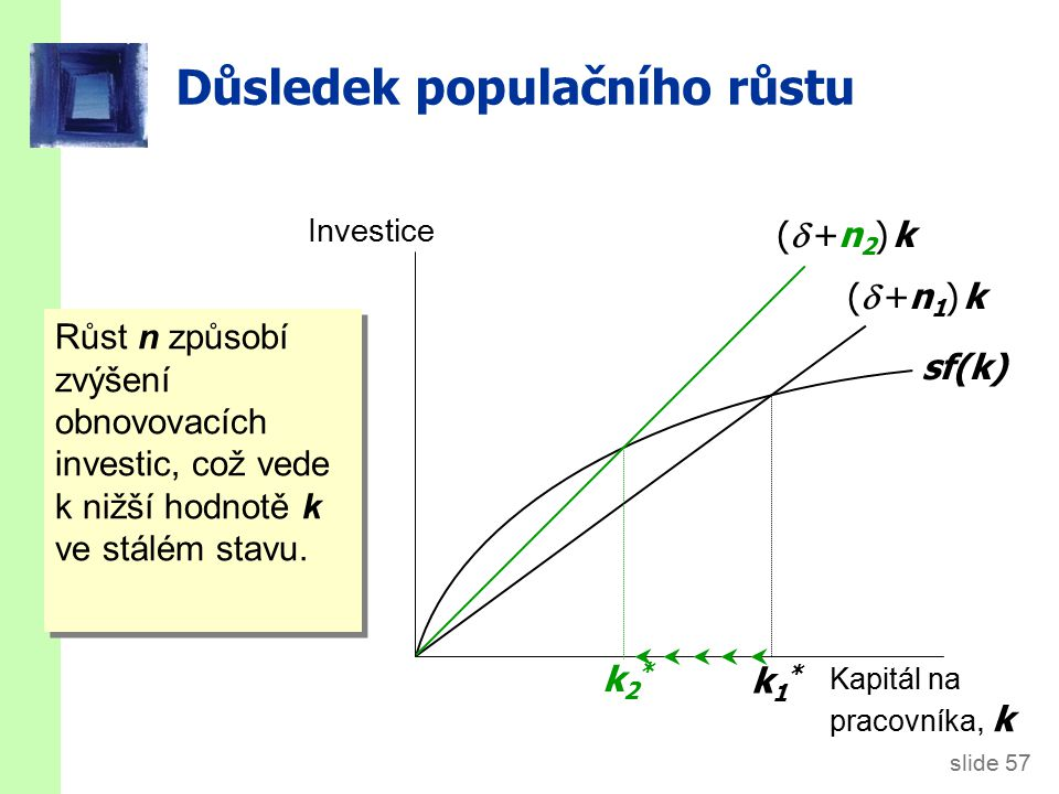 slide 57 Důsledek populačního růstu Investice Kapitál na pracovníka, k sf(k) ( +n1) k( +n1) k k1*k1* ( +n2) k( +n2) k k2*k2* Růst n způsobí zvýšení obnovovacích investic, což vede k nižší hodnotě k ve stálém stavu.