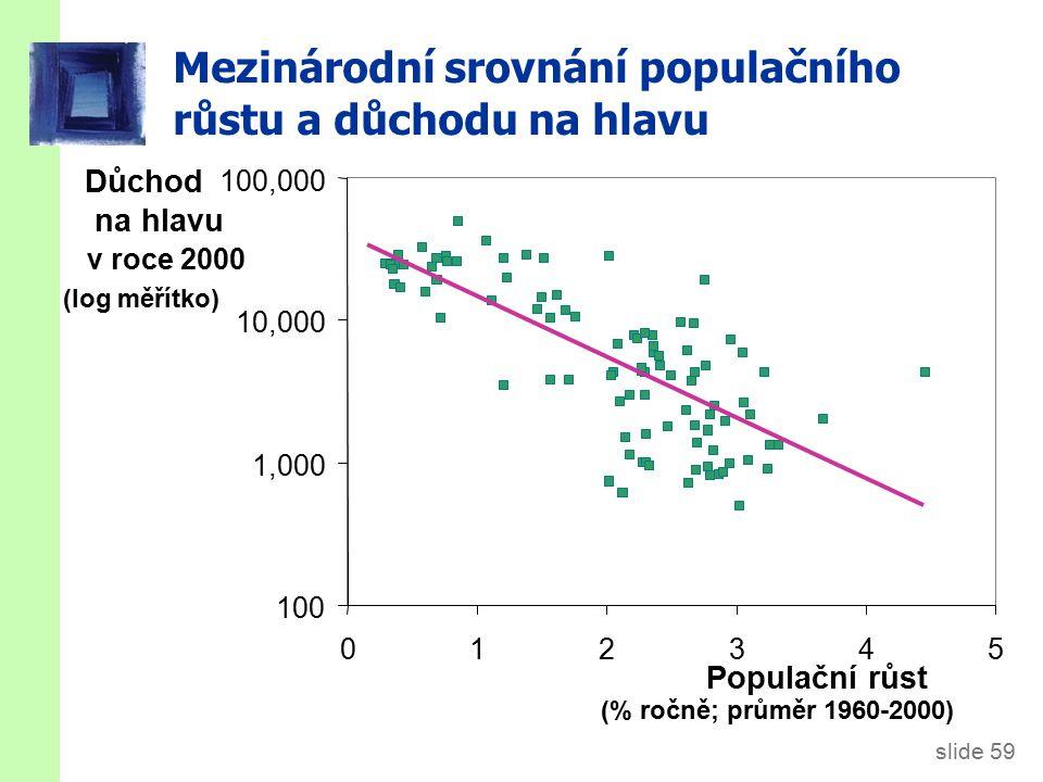 slide 59 Mezinárodní srovnání populačního růstu a důchodu na hlavu 100 1,000 10,000 100,000 012345 Populační růst (% ročně; průměr 1960-2000) Důchod na hlavu v roce 2000 (log měřítko)
