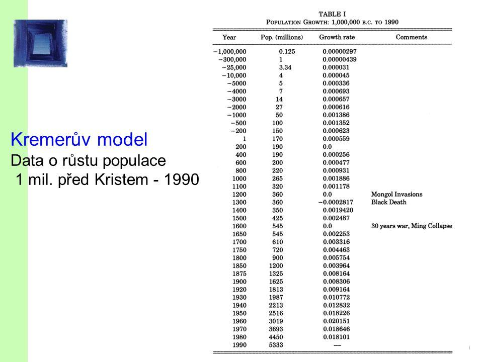 slide 69 Kremerův model Data o růstu populace 1 mil. před Kristem - 1990