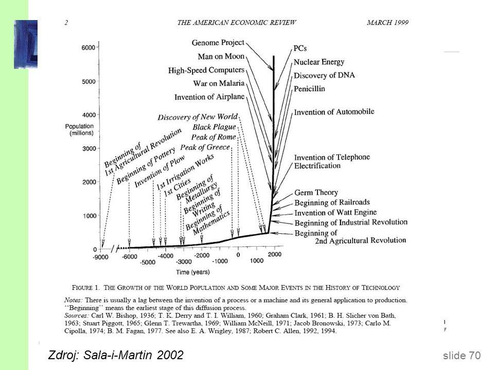 slide 70 Kremerův model (1993) Zdroj: Sala-i-Martin 2002