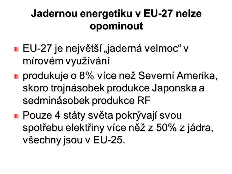 """Jadernou energetiku v EU-27 nelze opominout EU-27 je největší """"jaderná velmoc v mírovém využívání produkuje o 8% více než Severní Amerika, skoro trojnásobek produkce Japonska a sedminásobek produkce RF Pouze 4 státy světa pokrývají svou spotřebu elektřiny více něž z 50% z jádra, všechny jsou v EU-25."""