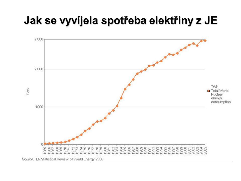 Jak se vyvíjela spotřeba elektřiny z JE