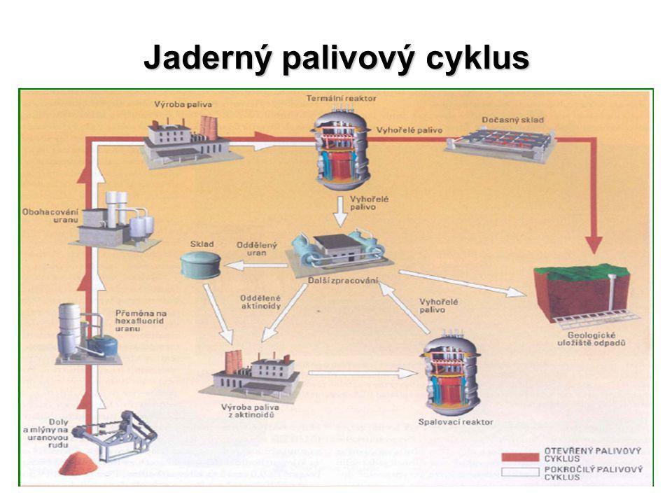 Jaderný palivový cyklus