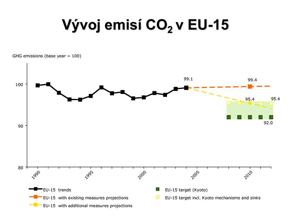 Vývoj emisí CO 2 v EU-15