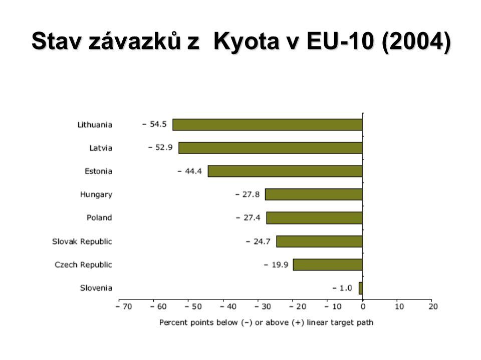 Stav závazků z Kyota v EU-10 (2004)