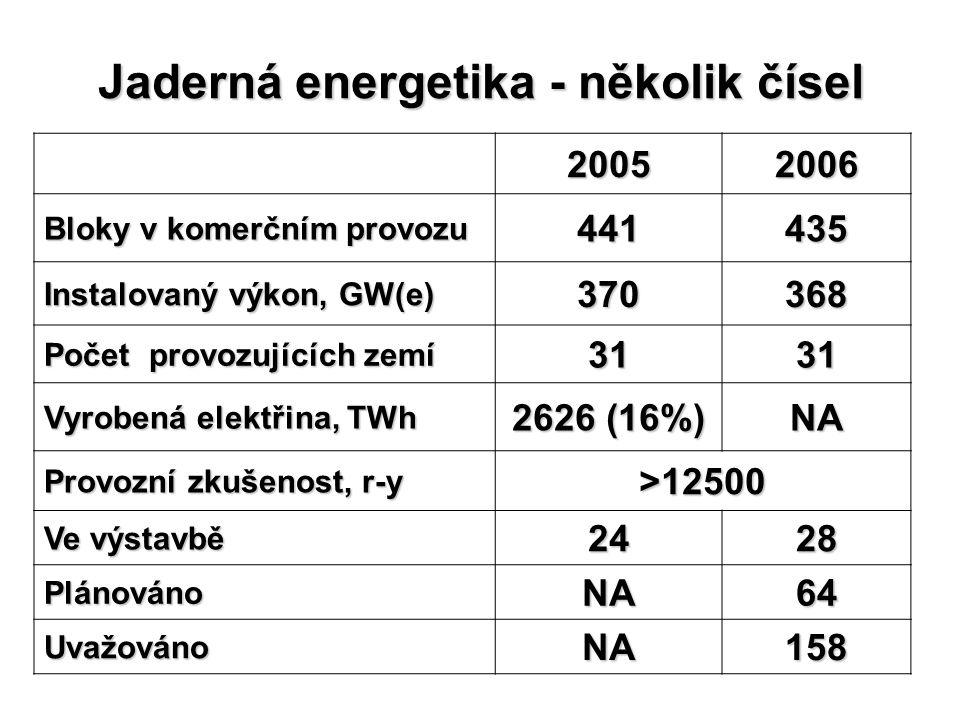 Jaderná energetika - několik čísel 20052006 Bloky v komerčním provozu 441435 Instalovaný výkon, GW(e) 370368 Počet provozujících zemí 3131 Vyrobená el